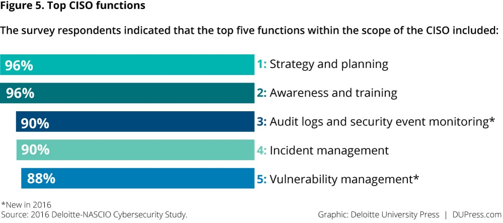 Figure 5. Top CISO functions