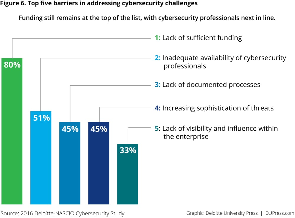 Figure 6. Top five barriers in addressing cybersecurity challenges