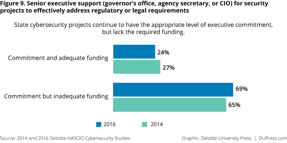 Figure 9. Senior executive support (governor's office, agency secretary, or CIO) for security projects to effectively address regulatory or legal requirements