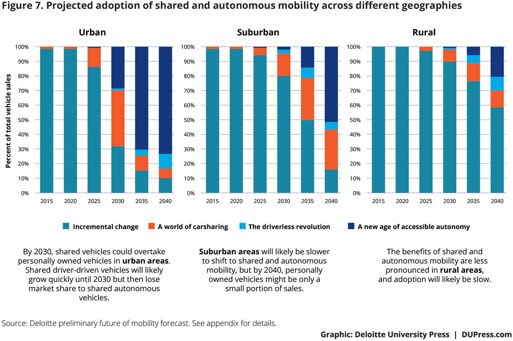 Future-of-mobility-gearing-for-change_Fig7.jpg