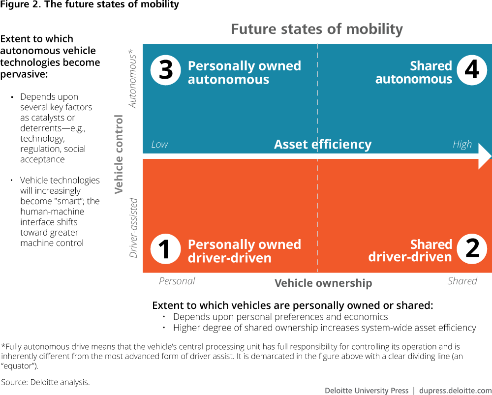 The future of mobility's impact on transportation fuel ...