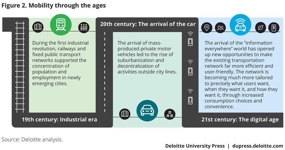Smart transportation technologies for smart cities