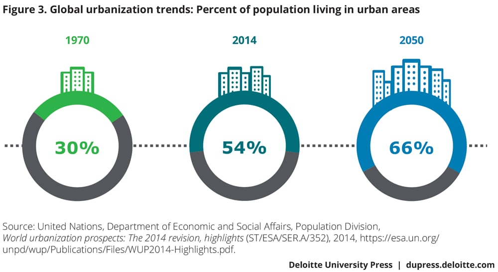 Global urbanization trends: Percentage of population living in urban areas