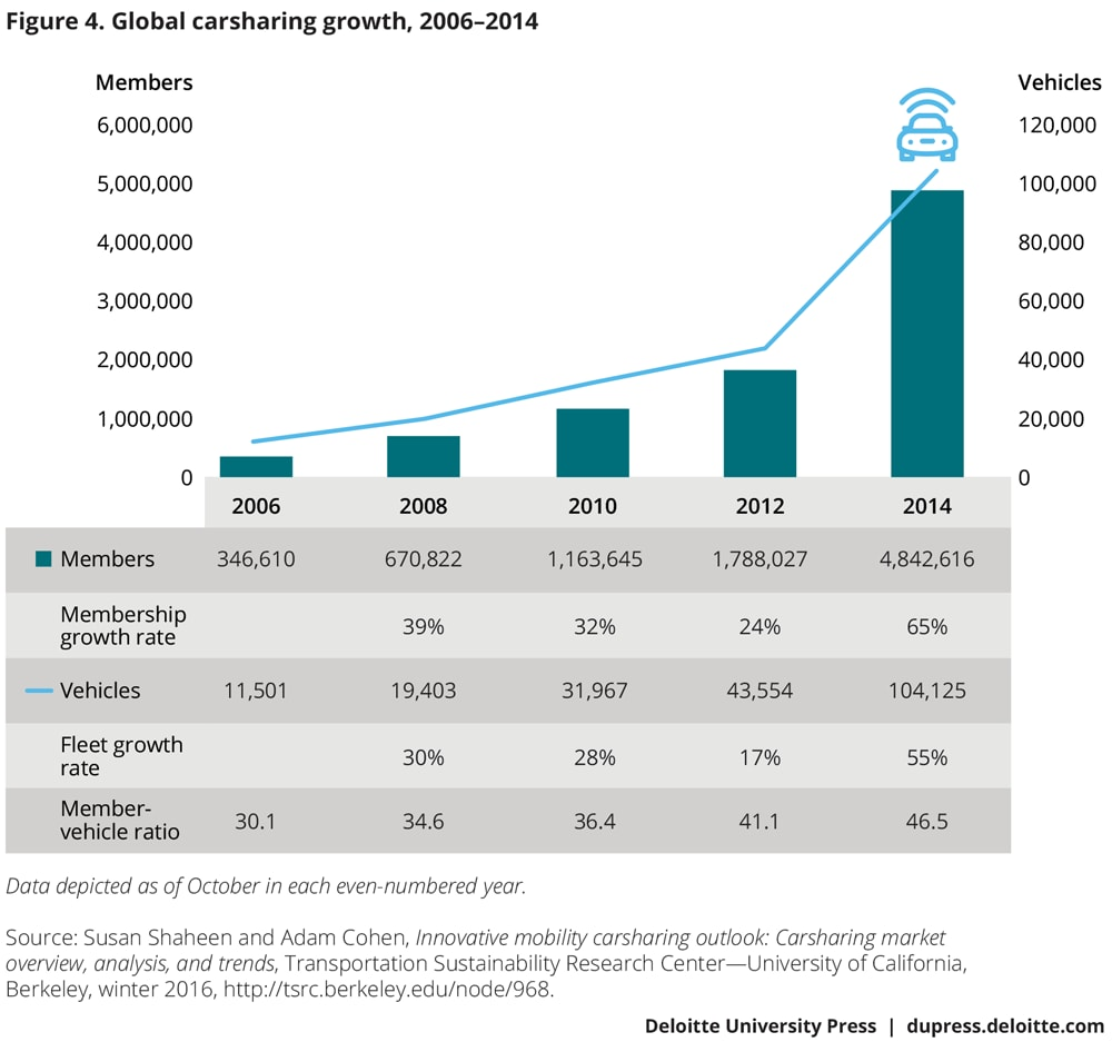 Global carsharing growth, 2006–2014