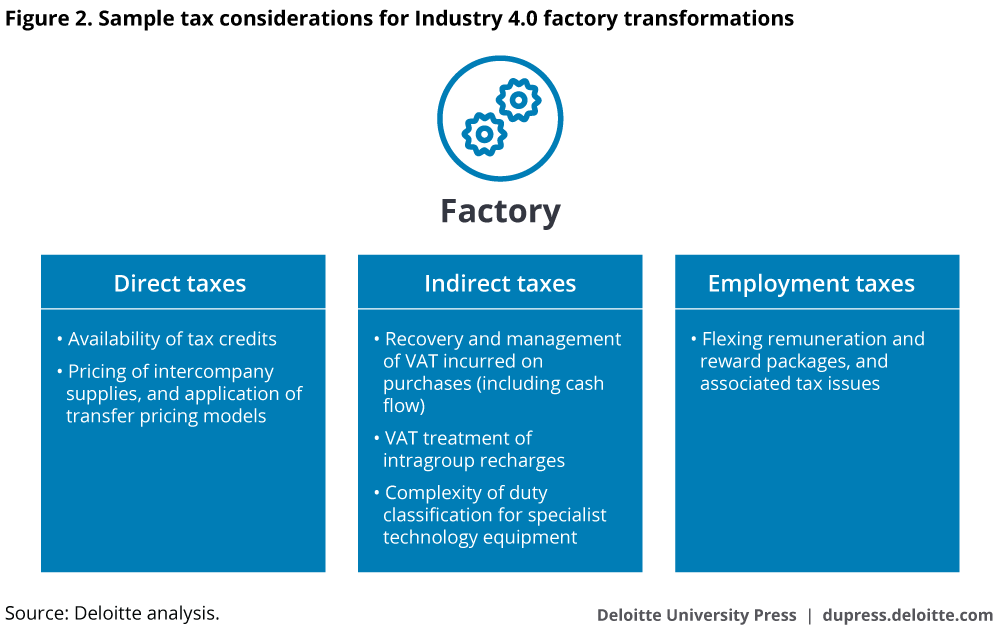 Sample tax considerations for Industry 4.0 factory transformations