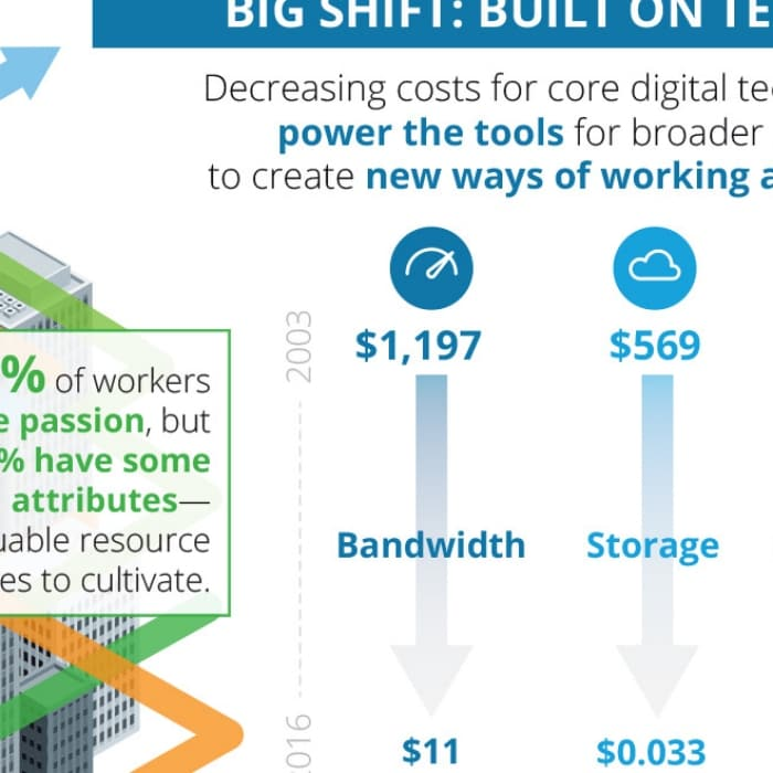 Infographic) The 2016 Shift Index | Deloitte Insights