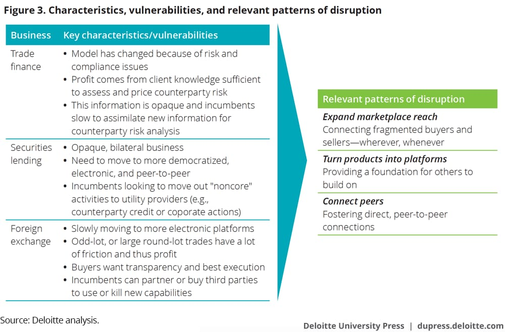 Characteristics, vulnerabilities, and relevant patterns of disruption