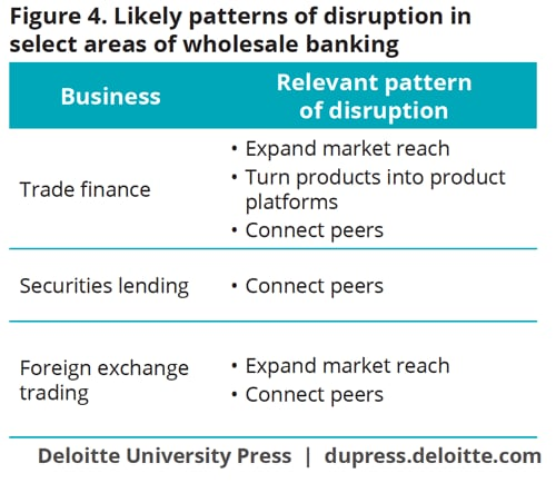 Likely patterns of disruption in select areas of wholesale banking