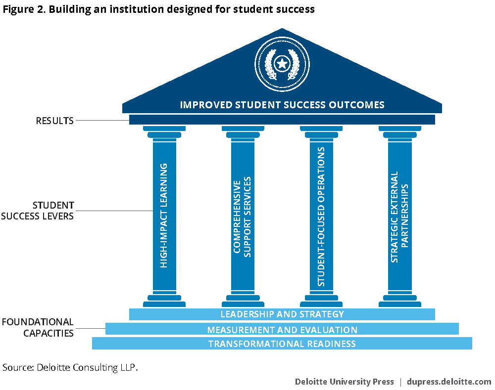 Building an institution designed for student success