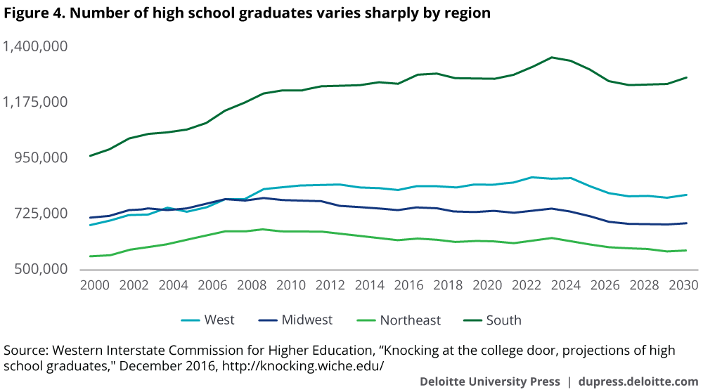 Number of high school graduates varies sharply by region