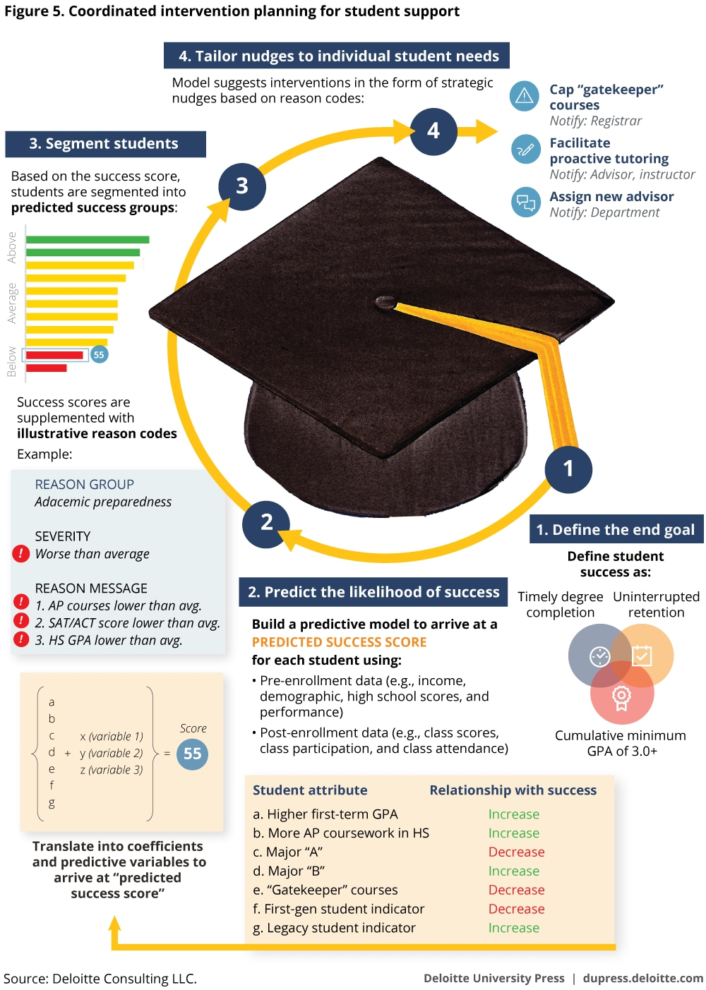 Improving student success in higher education deloitte Qualities of a good architect