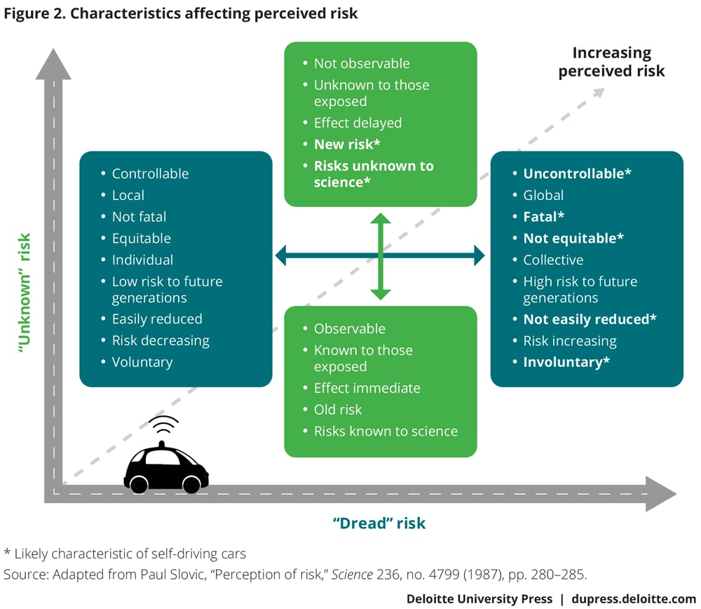 Characteristics affecting perceived risk