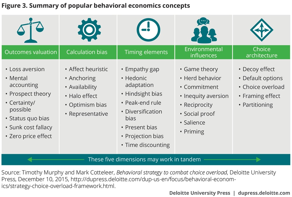 Overcoming consumer resistance to the future of mobility | Deloitte ...
