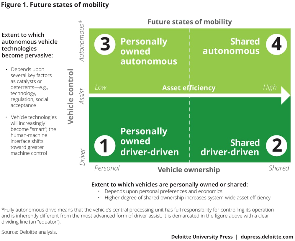 Future states of mobility