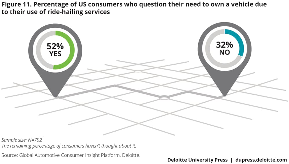 Percentage of US consumers who question their need to own a vehicle due to their use of ride-hailing services