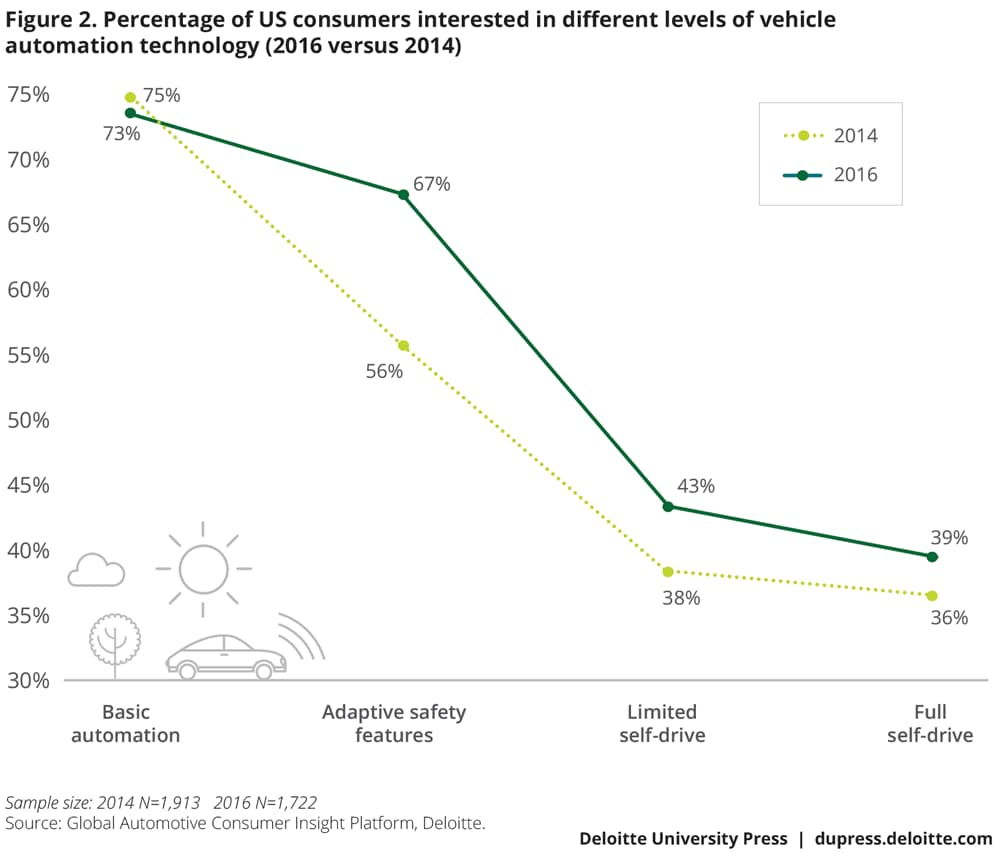 Percentage of US consumers interested in different levels of vehicle automation technology (2016 versus 2014)