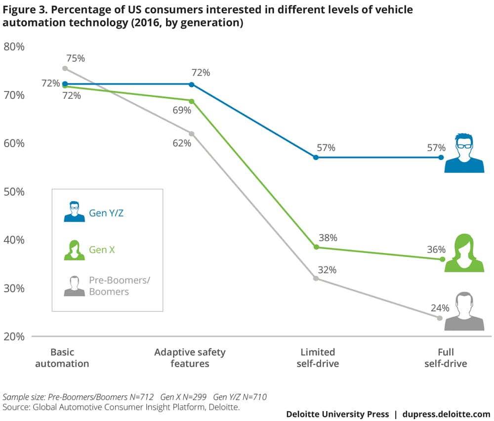 Percentage of US consumers interested in different levels of vehicle automation technology (2016, by generation)