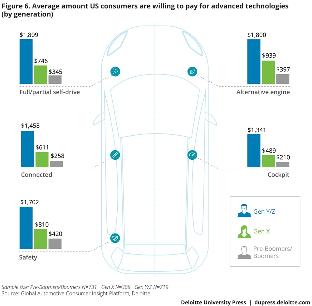 Average amount US consumers are willing to pay for advanced technologies (by generation)