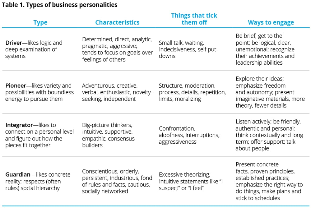 Types of business personalities