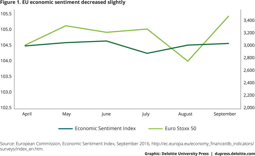 Figure 1. EU economic sentiment decreased slightly