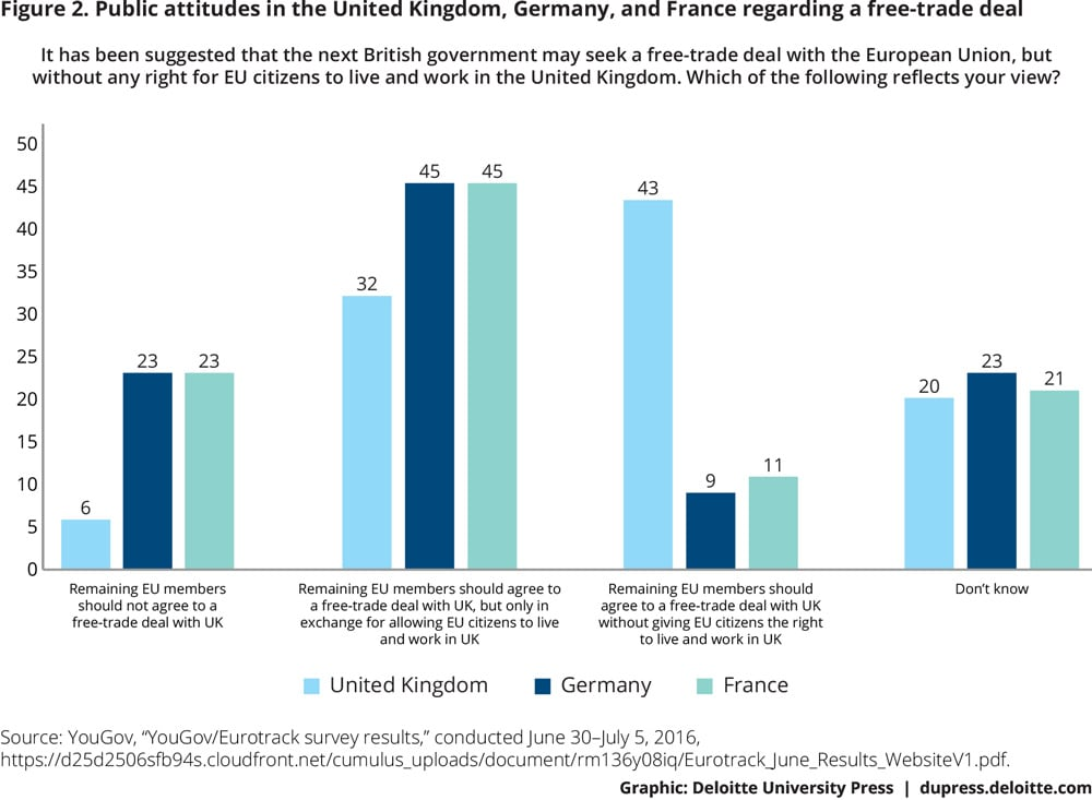 Figure 2. Public attitudes in the United Kingdom, Germany, and France regarding a free-trade deal