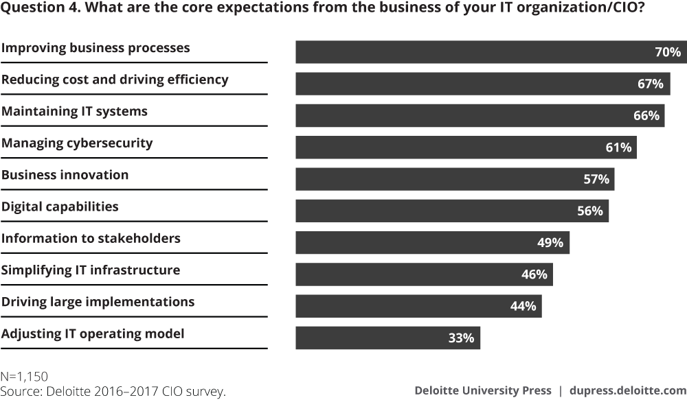 CIO-survey_Appendix_Fig16