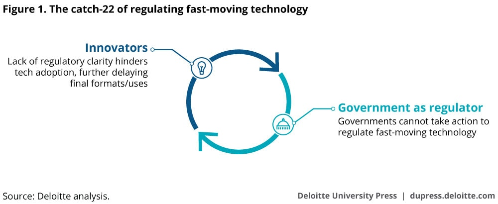 Figure 1. The catch-22 of regulating fast-moving technology