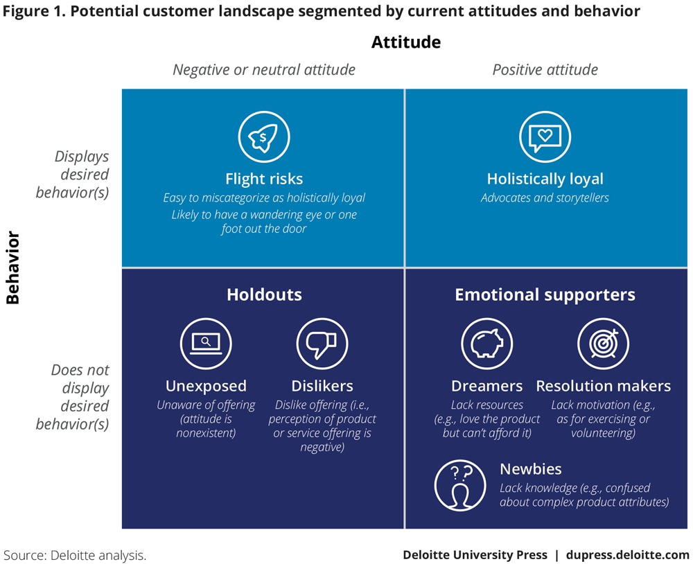 Potential customer landscape segmented by current attitudes and behaviors