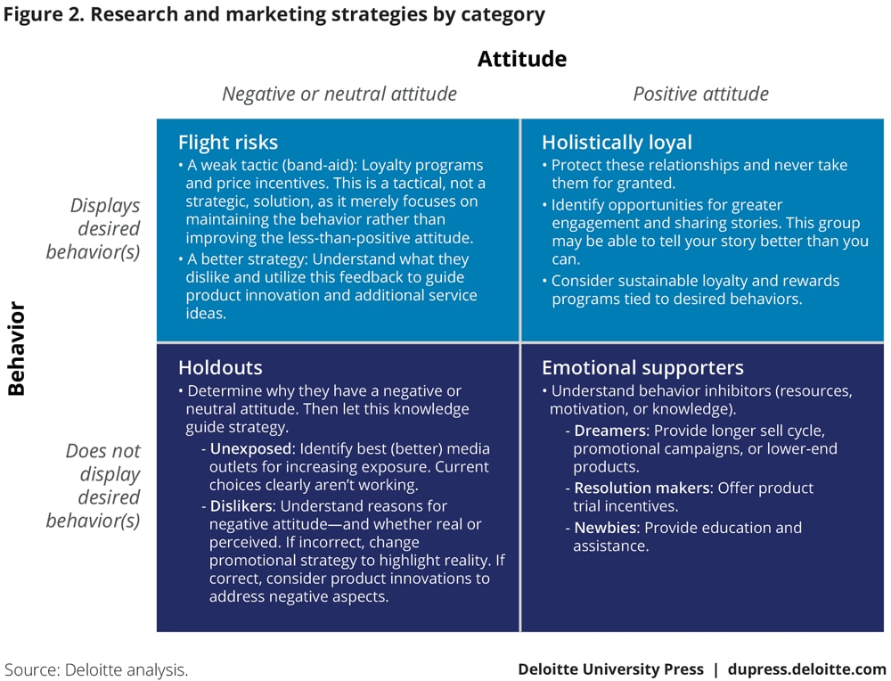 Research and marketing strategies by category