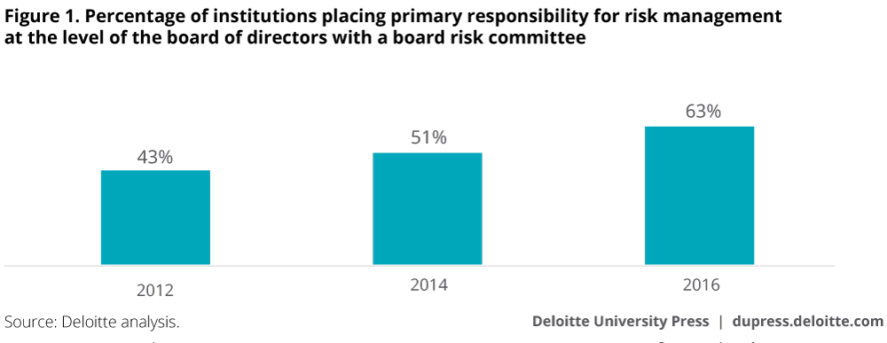 Percentage of institutions placing primary responsibility for risk management at the level of the board of directors with a board committee