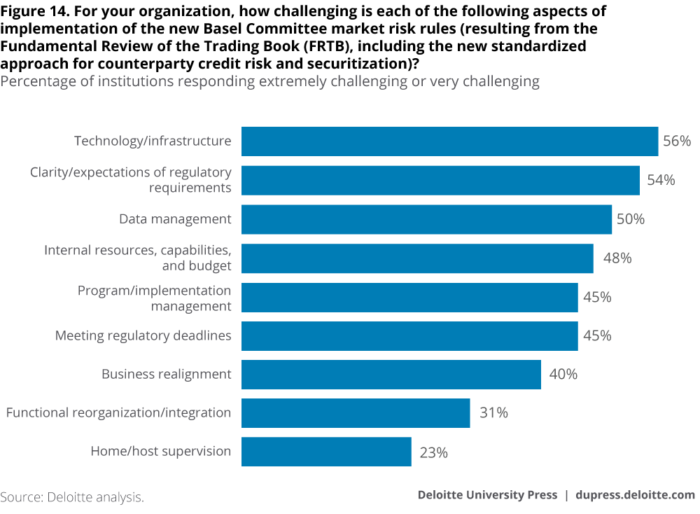 For your organization, how challenging is each of the following aspects of implementation of the new Basel Committee market risk rules (resulting from the Fundamental Review of the Trading Book (FRTB) including the new standardized approach for counterparty credit risk and securitization)?