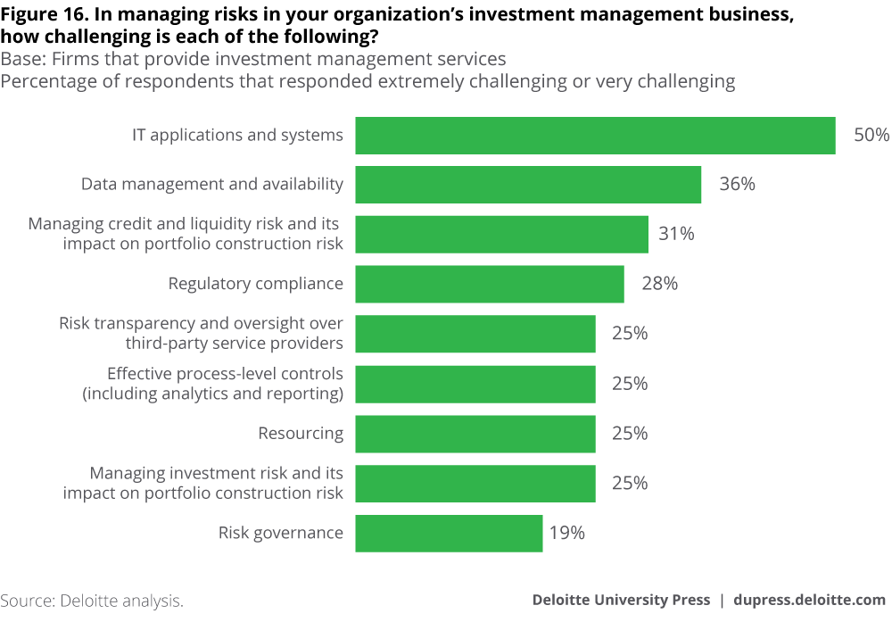 In managing risks in your organization's investment management business, how challenging is each of the following?