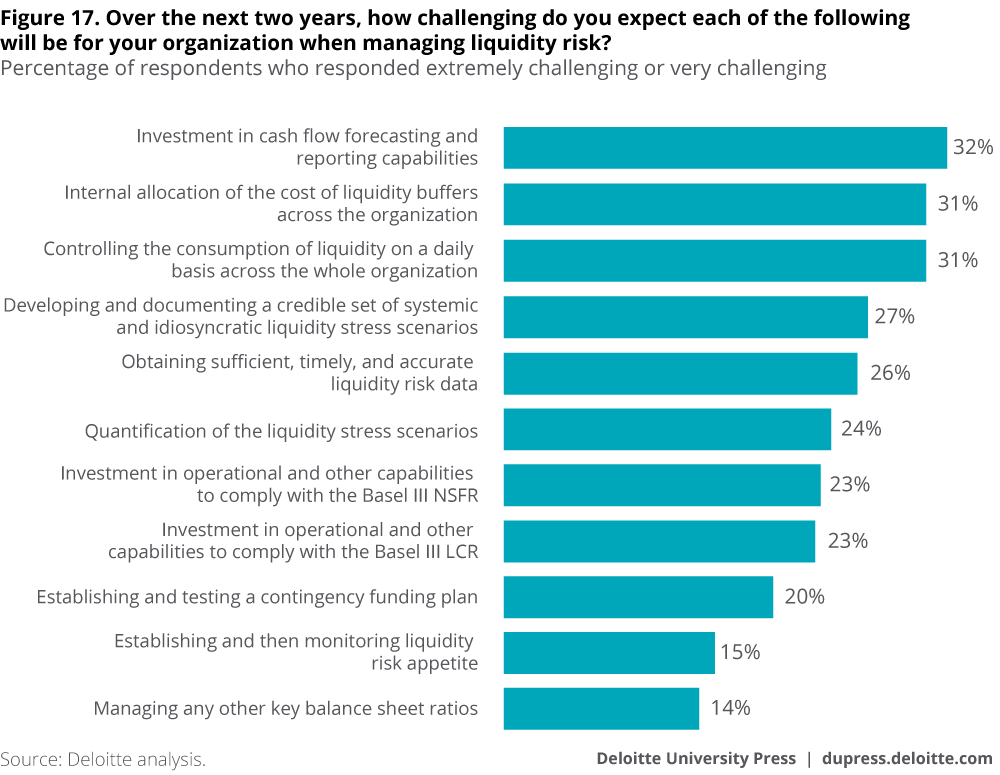 Over the next two years, how challenging do you expect each of the following will be for your organization when managing liquidity risk?