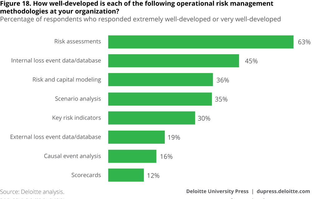 How well-developed is each of the following operational risk management methodologies at your organization?