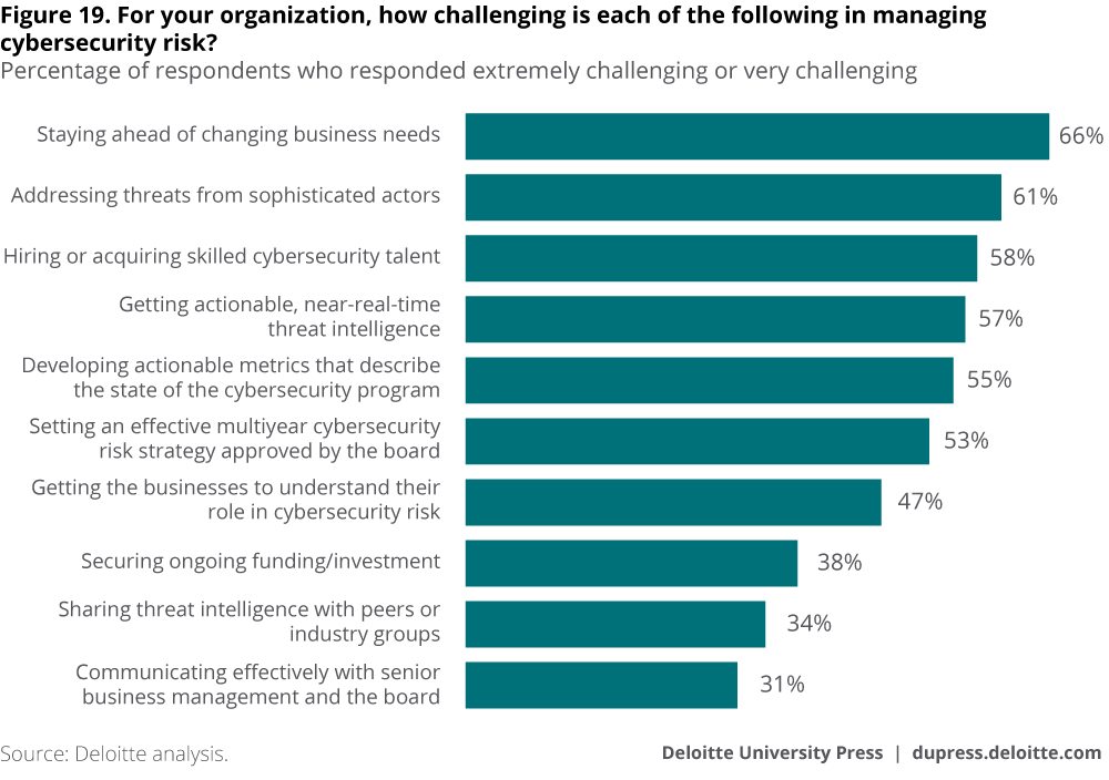 For your organization, how challenging is each of the following in managing cybersecurity risk?