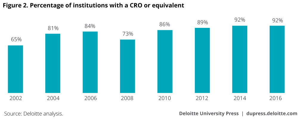 Percentage of institutions with a CRO or equivalent