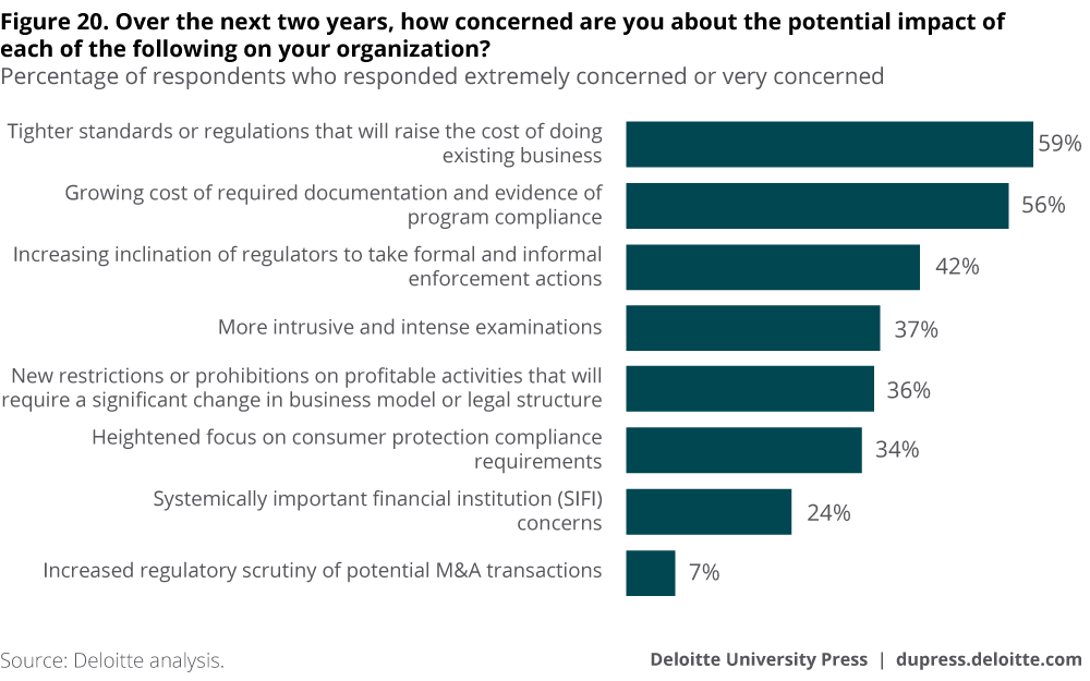 Over the next two years, how concerned are you about the potential impact of each of the following on your organization?