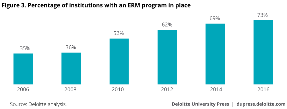 Percentage of institutions with an ERM program in place