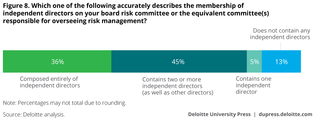 Which one of the following accurately describes the membership of independent directors on your board risk committee or the equivalent committee(s) responsible for overseeing risk management?
