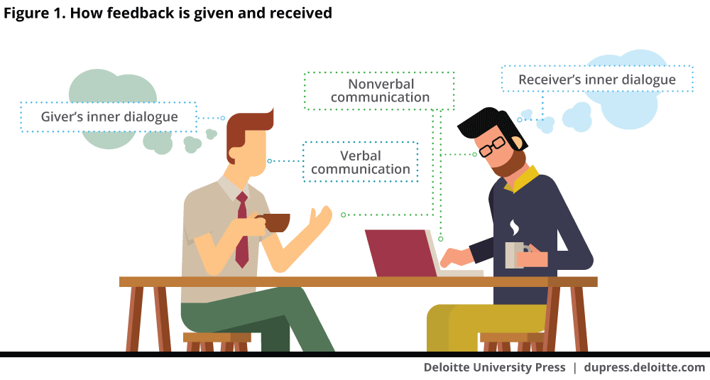 How feedback is given and received