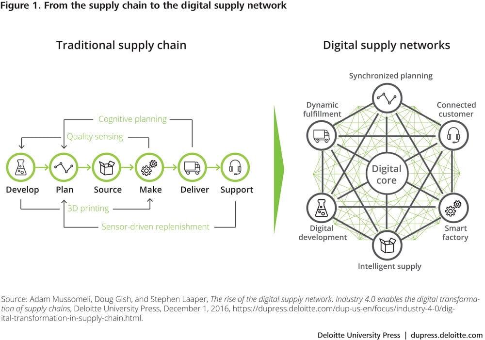 From the supply chain to the digital supply network