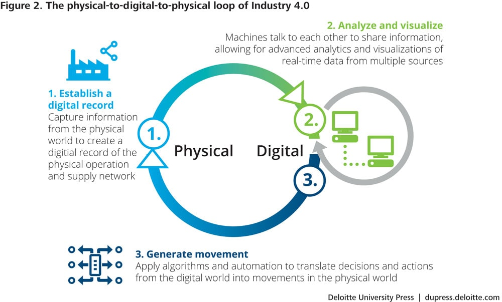 The physical-to-digital-to-physical loop of Industry 4.0