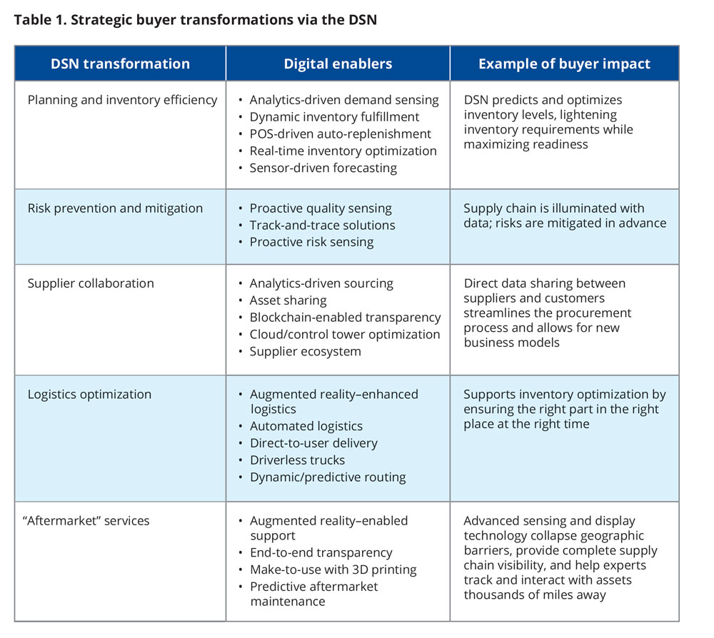 Strategic buyer transformations via the DSN
