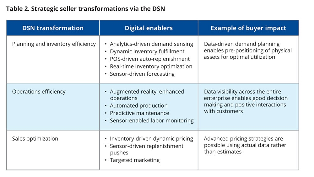 Strategic seller transformations via the DSN