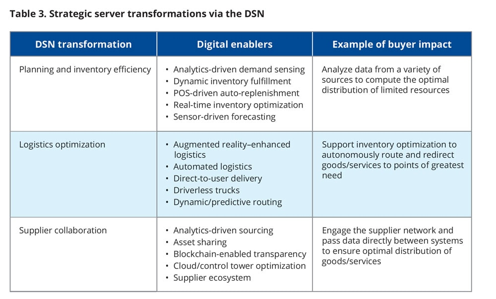 Strategic server transformations via the DSN