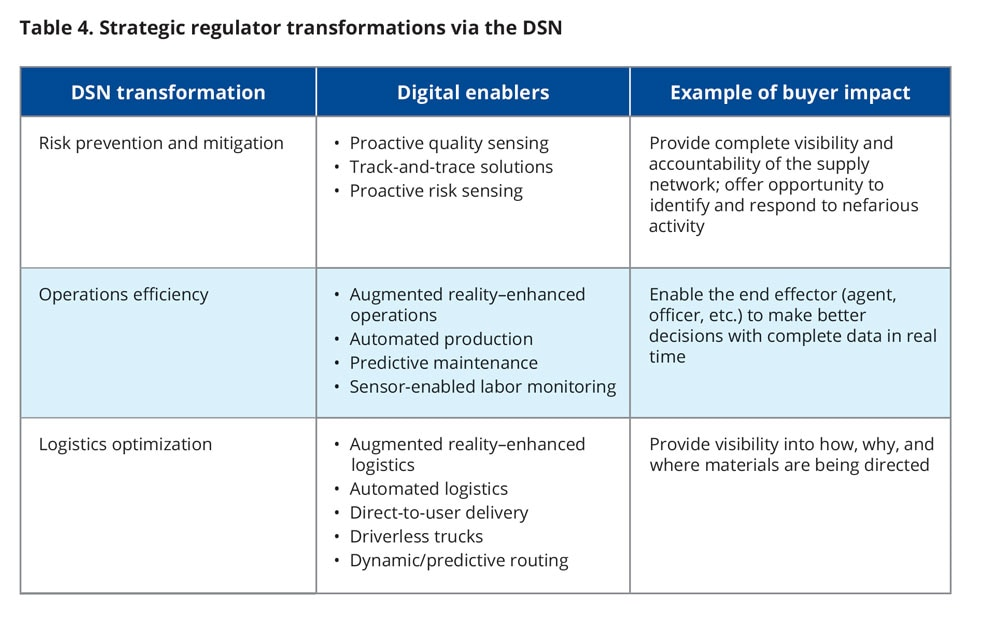 Strategic regulator transformations via the DSN