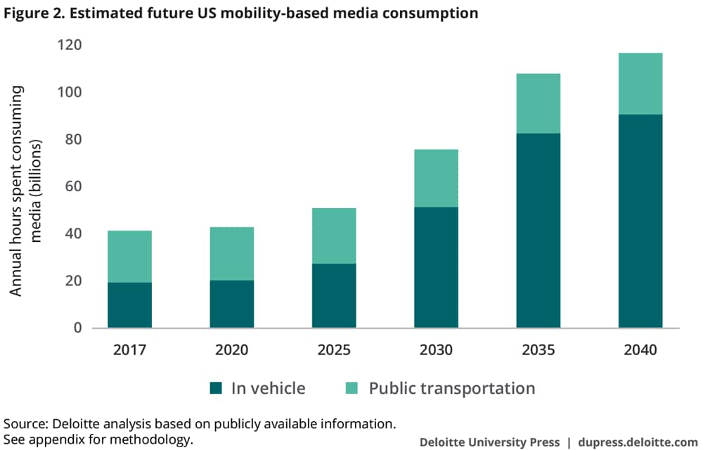Estimated future US mobility-based media consumption