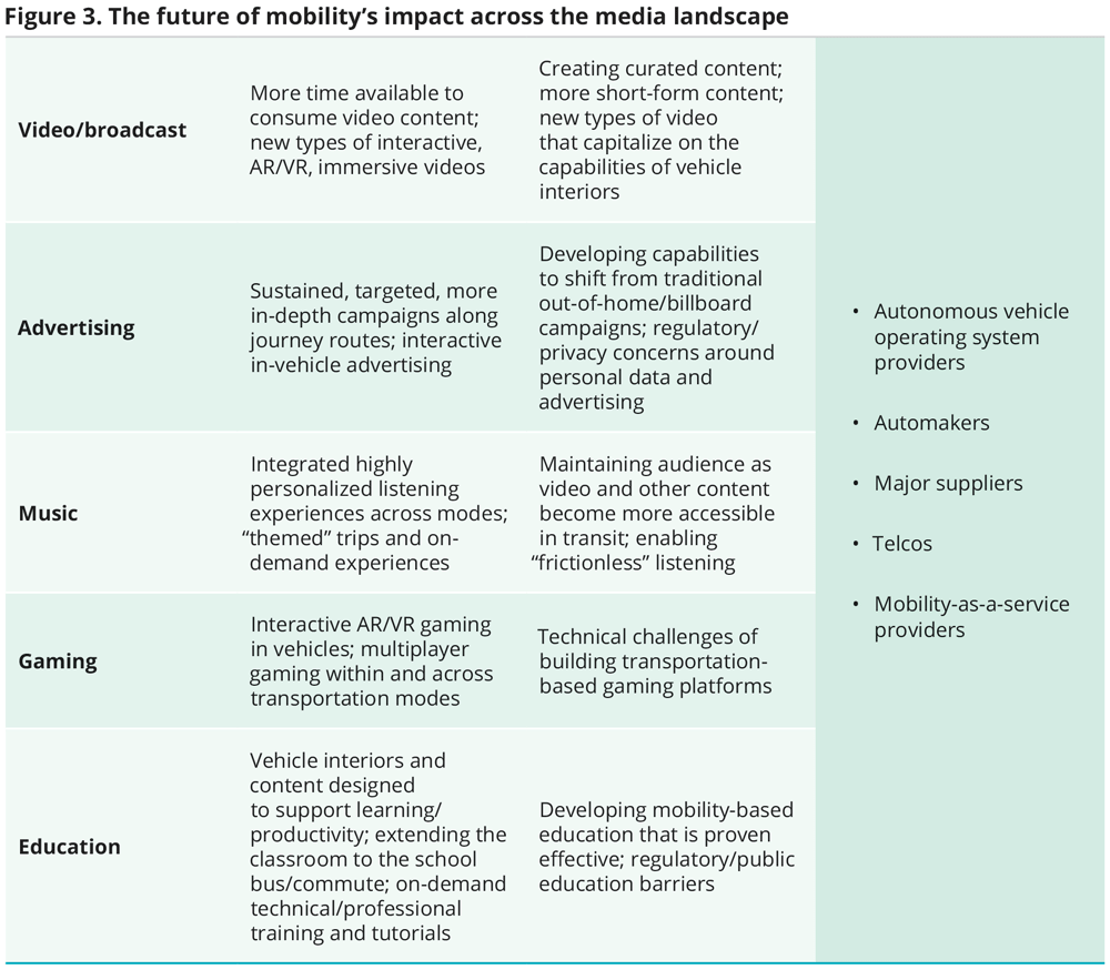 The future of mobility's impact across the media landscape