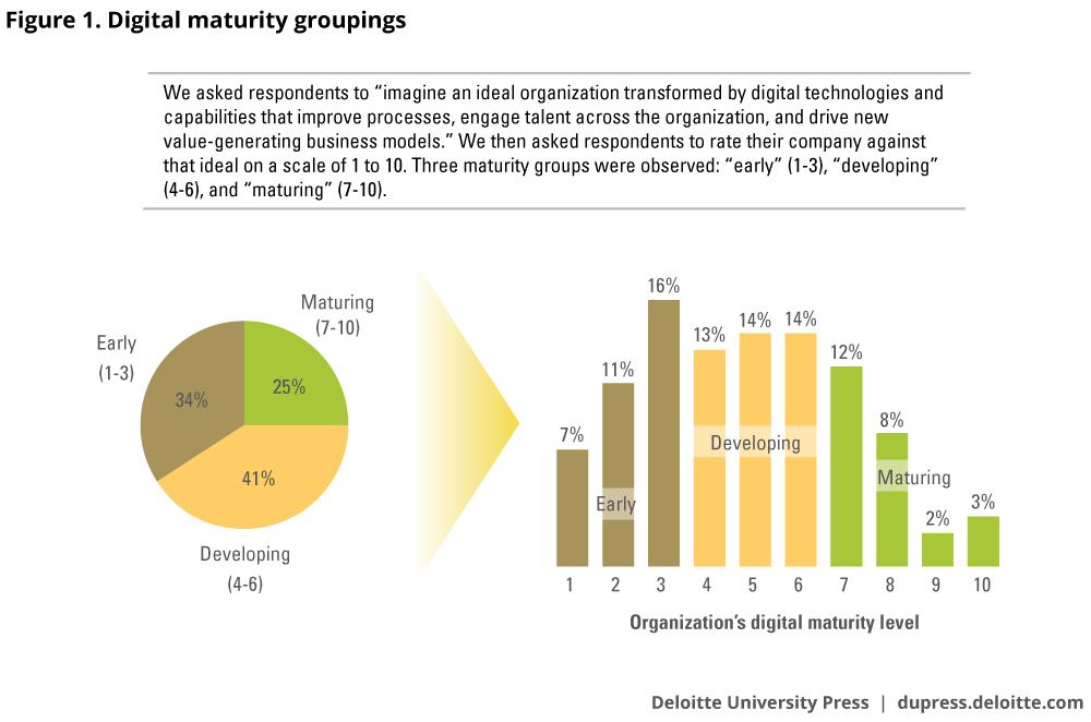 Achieving Digital Maturity Through A Digital Mind Set Deloitte
