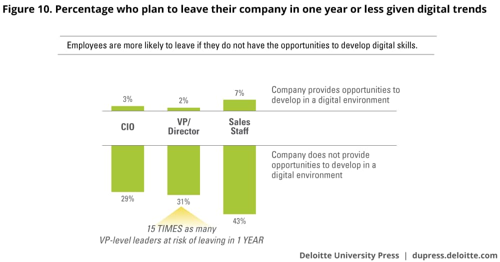Percentage who plan to leave their company in one year or less given digital trends